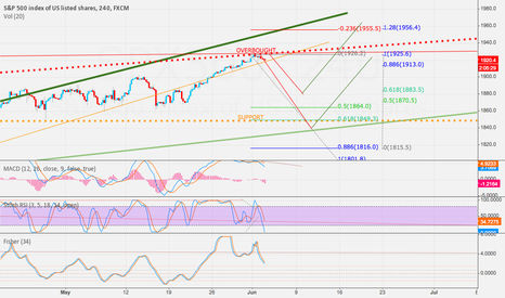 SPX500: As told in previous chart, we have on daily a potential short.