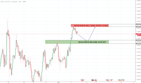 EURUSD: Time Frame Hour 1 - New Higher High 1.2500