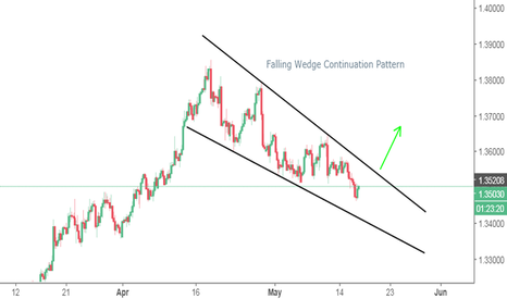 GBPCHF: GBPCHF Potential Falling Wedge Continuation Pattern (long)