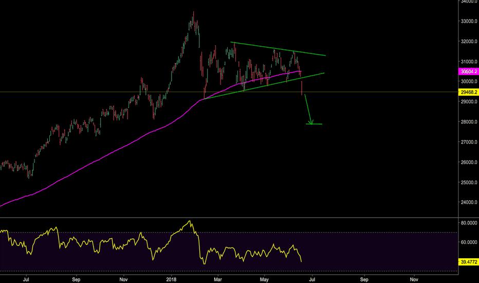 HSI: Hang Seng Has  a Bearish Triangle.