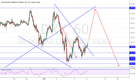 DXY: DXY potential short after retest of resistance
