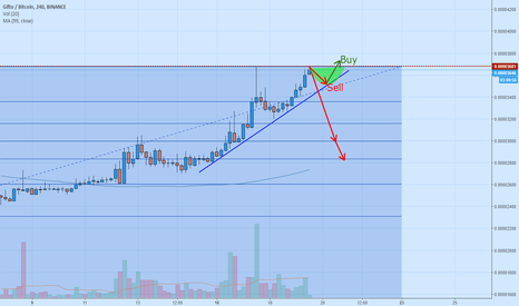 GTOBTC: GTO - retracement or cup & handle