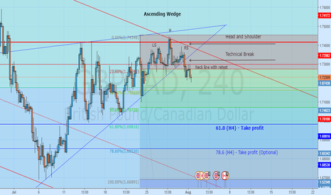 GBPCAD: GBPCAD - Head and Shoulder form at key level - Market top
