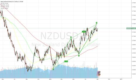 NZDUSD: NZDUSD ABCD