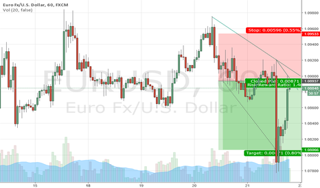 EURUSD: Time to sell Eur-usd
