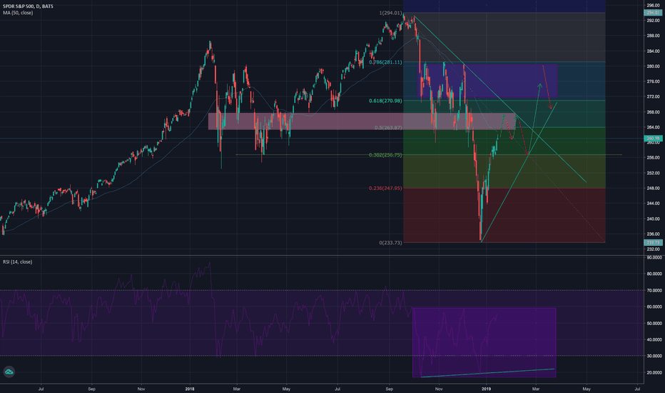 SPY: SPY Bull (Regain ATH) Case