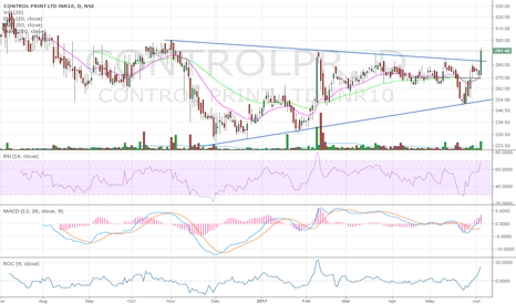 CONTROLPR: Breakout from Symmetrical triangle
