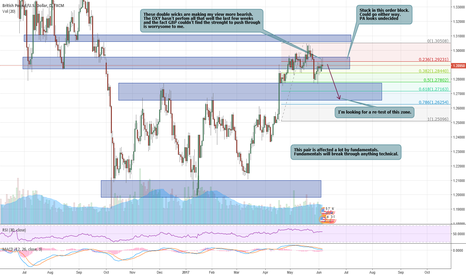 GBPUSD: GBPUSD : Wars of the undecisions