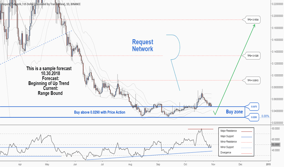 REQUSD: There is a trading opportunity to buy in REQUSD