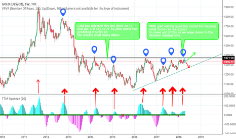 GOLD: Gold decision making time approaching