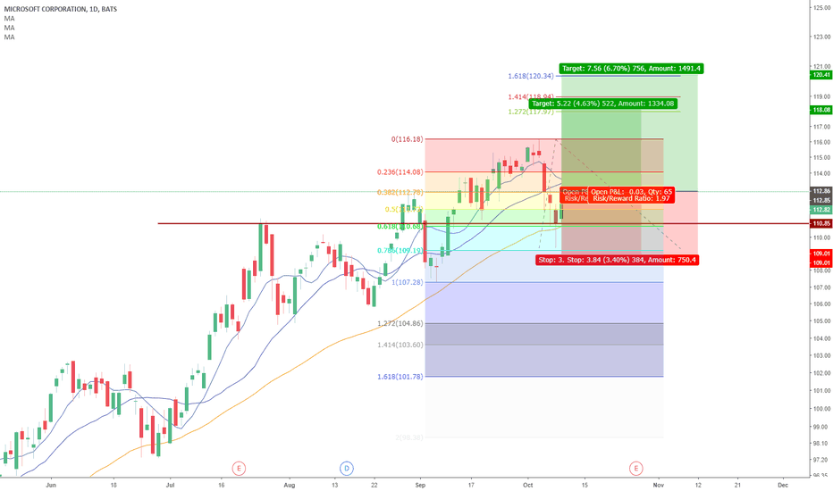 MSFT: Structure MSFT(Daily chart)