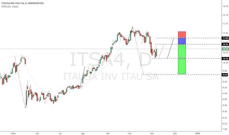 ITSA4: Alerta Aos Comprados