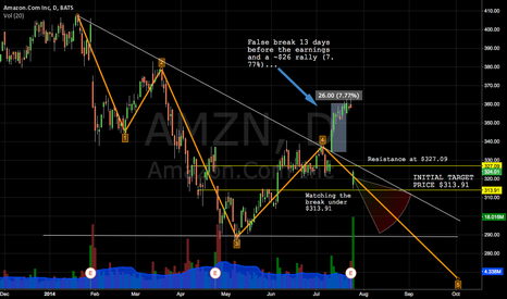 AMZN: AMAZON Descending Triangle with Initial Target @ $313.91