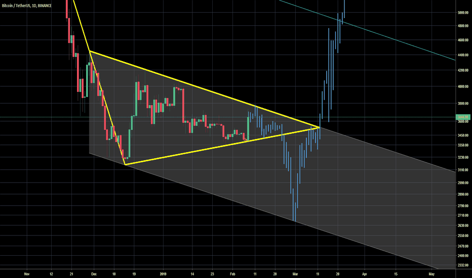 BTCUSDT: BTC in symmetric triangle - bearish continuation
