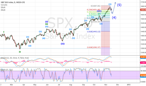 SPX: SPX next stop: towards 1618