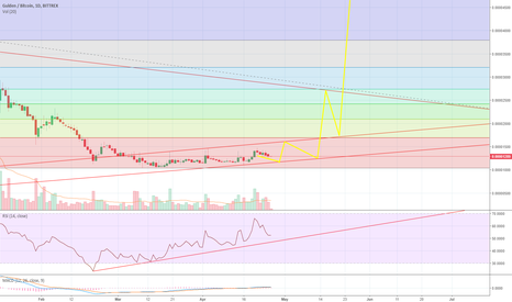 NLGBTC: So far so good. Testing 1690sat soon? Break-out possible