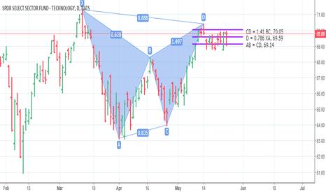 XLK: XLK: potentially failed bearish Gartley Pattern