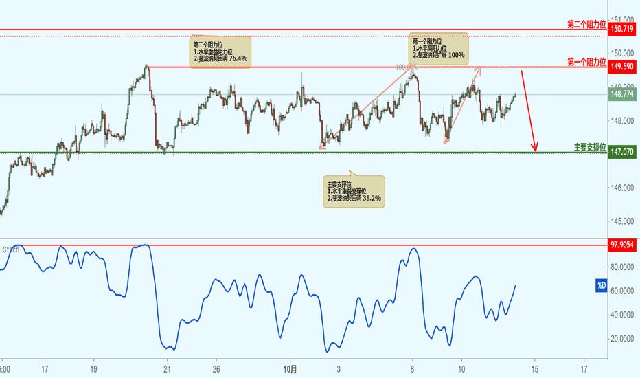 GBPJPY: GBPJPY 英镑兑日元(1小时图)-接近阻力位,下跌!