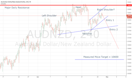 AUDNZD: AUDNZD Head-n-Shoulders In Process