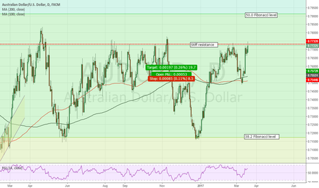 AUDUSD: BEAR pressure building on AUDUSD