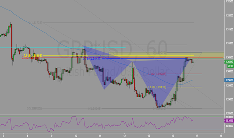 GBPUSD: Bear Cypher at structure