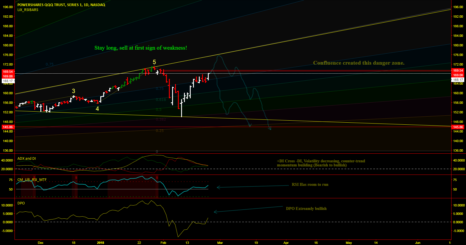 QQQ The complete Market Analysis, Must See for Next week.