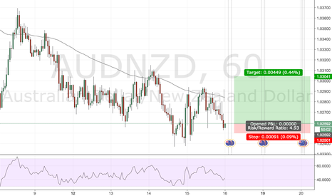 AUDNZD: quick long idea