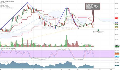 WLT: $WLT swing trade
