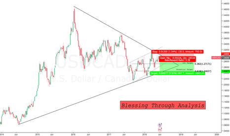 USDCAD: Crucial zone