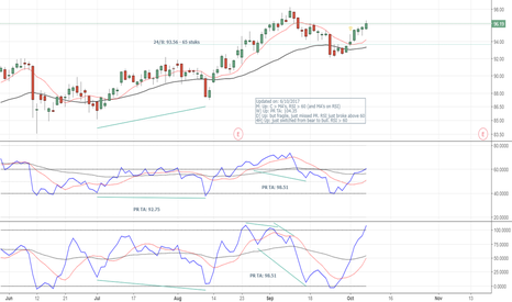 CRM: Salesforce (CRM) - Long - Next target is 104.35