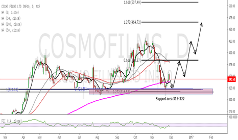 COSMOFILMS: cosmo films buying on pullback