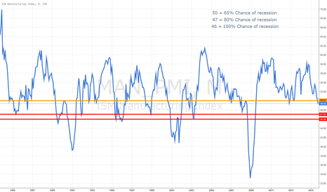 MAN_PMI: ISM - ARE WE HEADED FOR RECESSION ??