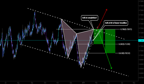 NZDUSD: Waiting here on the KIWI