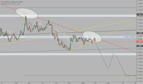 EURUSD: EUR/USD analysis - Monthly/Weekly/Daily/4hour