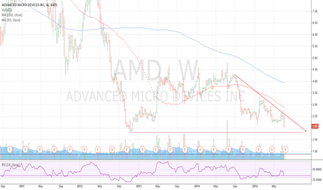AMD: $AMD back to 2012 lows?