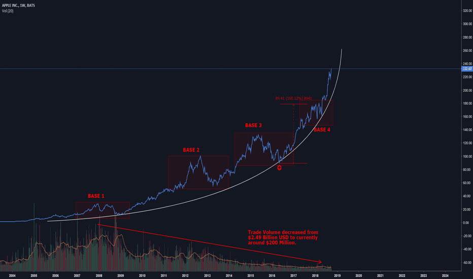 AAPL: Apple's Parabolic Advance
