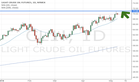 CL1!: OIL looking for a further bullish move