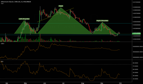 ETCBTC: Massive head and shoulders