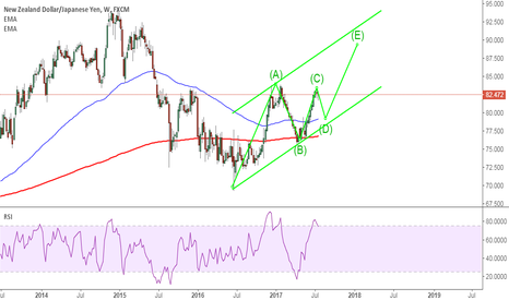 NZDJPY: NZDJPY: on the start of a correction wave