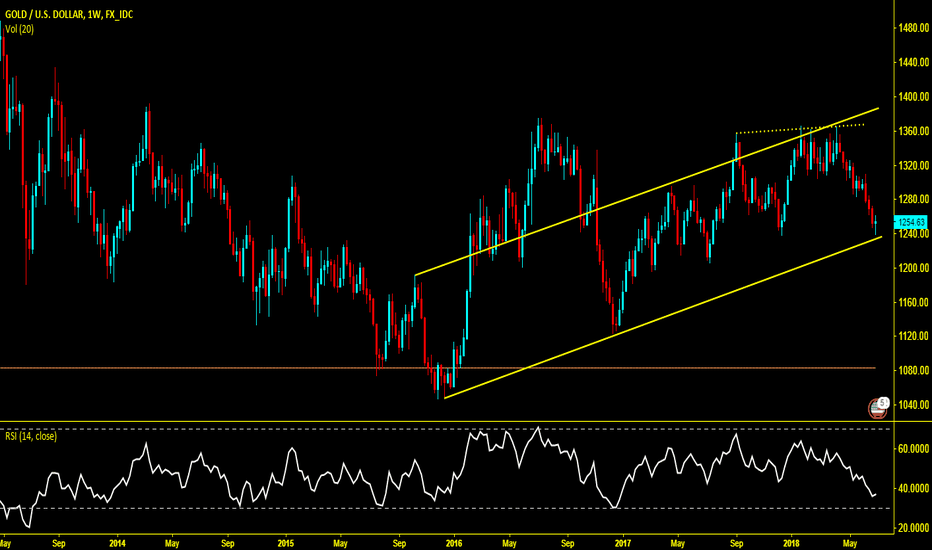 XAUUSD: Gold Weekly  holding uptrend