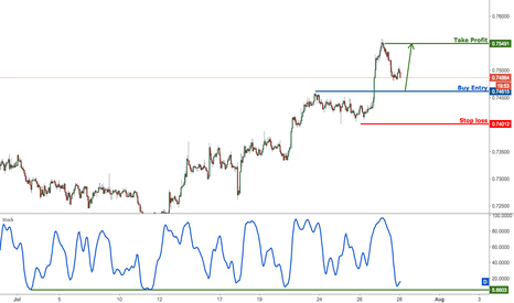 NZDUSD: NZDUSD prepare to buy on major support