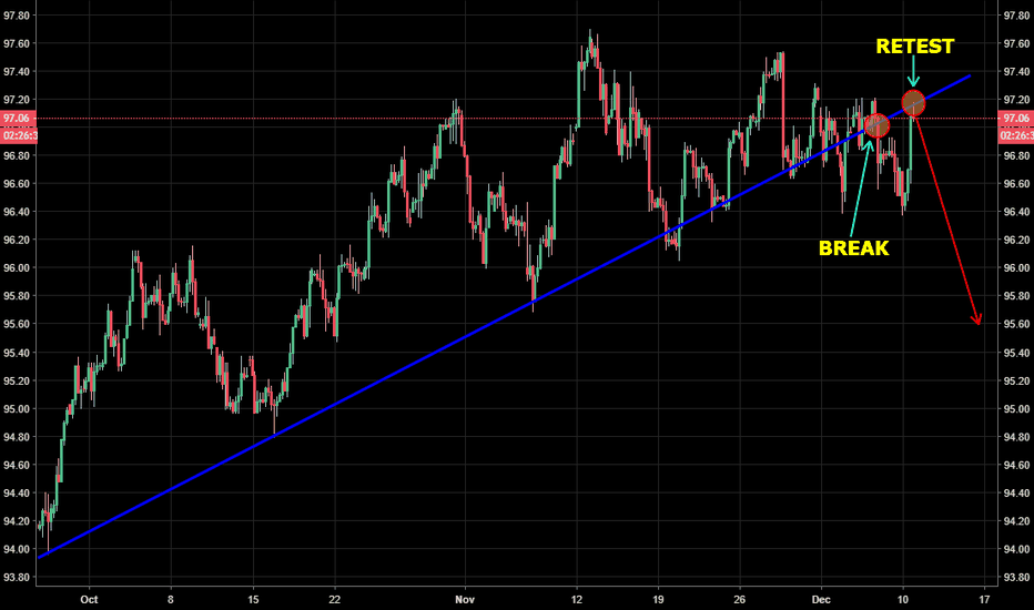 DXY: DXY - Long term asc trend-line support broken + retested...