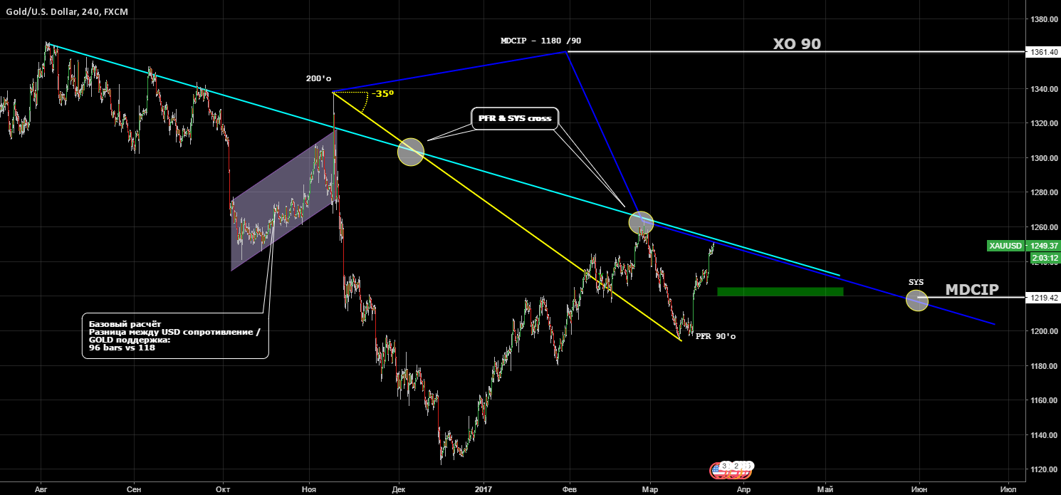GOLD / SYS / PFR