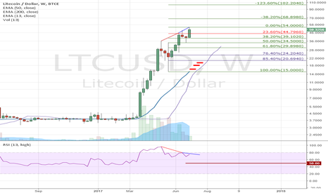 LTCUSD: Possible correction. Triple bearish divergence on RSI