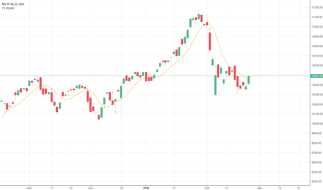 NIFTY: About NIFTY Index, Long Waited Signal has Arrived
