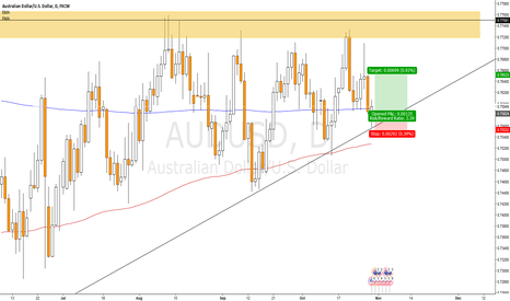 AUDUSD: PinBar on AUDUSD