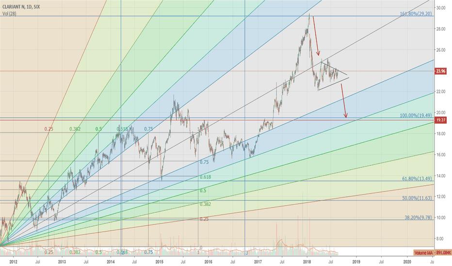 CLN: Bearish Triangle in short term, long term more bullish