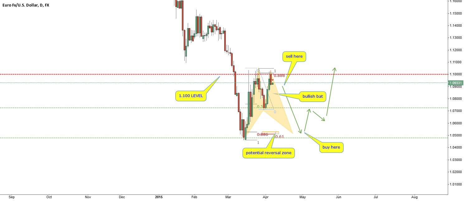 EURUSD-agressive C sell? possible scenario-short then buy