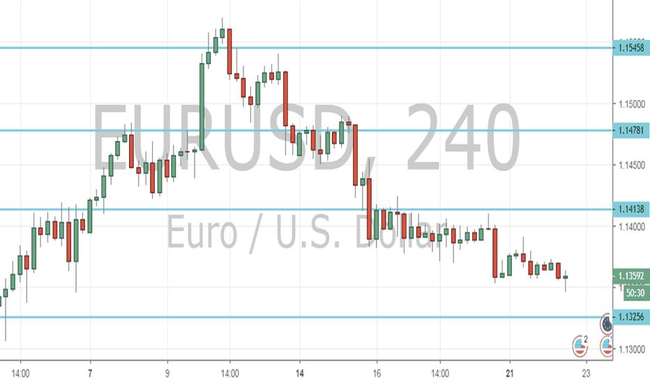 EURUSD: EUR/USD Outlook (22nd January 2019)
