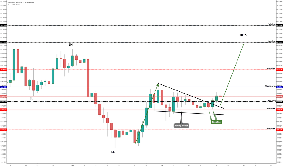 ADAUSDT: CARDANO (ADA/USD) Shows Some Bullish Patterns!